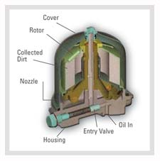 Diagram of an Oil Cleaning Centrifuge